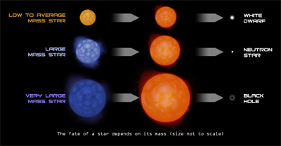 The fate of a star depends on its mass