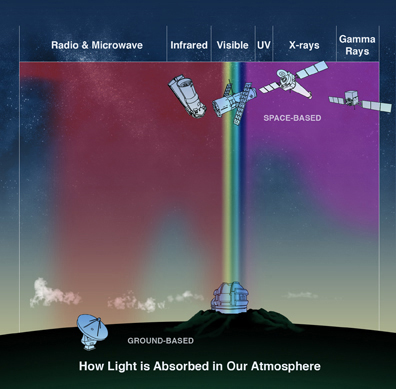 Absorption restricts ground-based observations to radio, near infrared, and visible wavelengths
