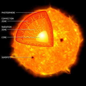 Illustration of Convection in Sun-like Star